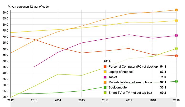 Mobiele internetgebruikers grafiek