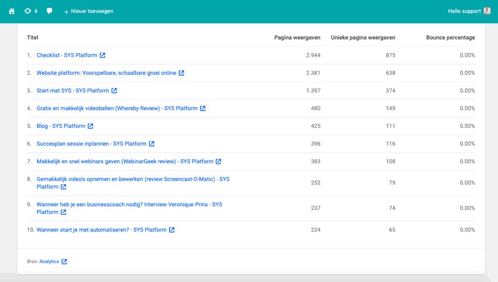 Top pagina's bezoekersstatistieken SYS