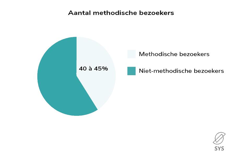 aantal methodische bezoekers