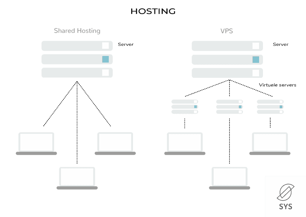 Hosting-shared-en-vps
