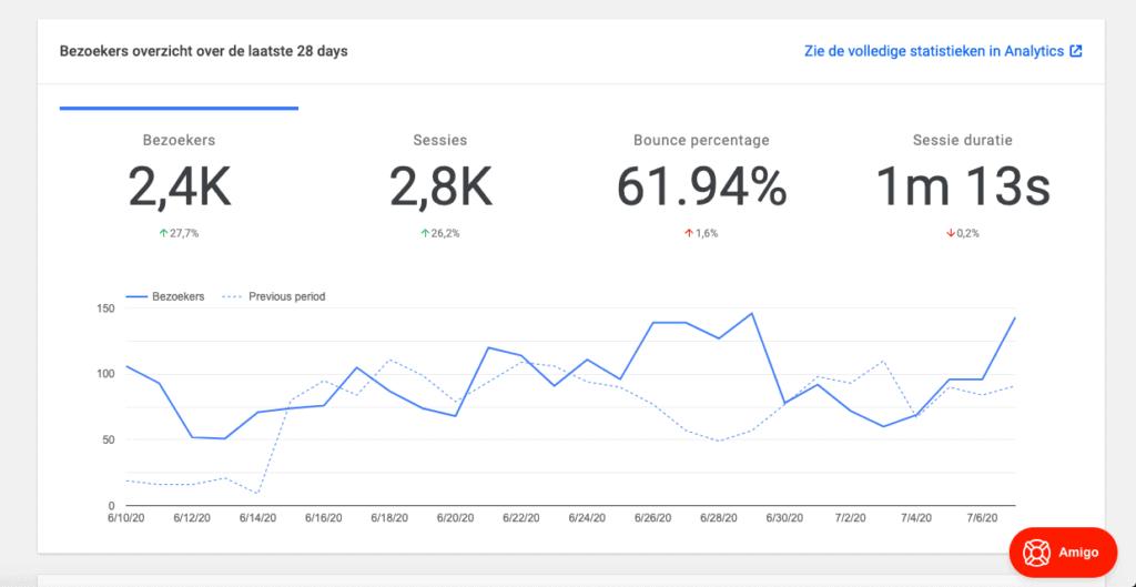 SYS Google Analytics statistieken