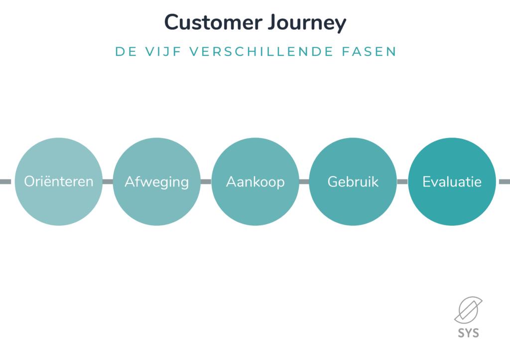 5 fasen customer journey
