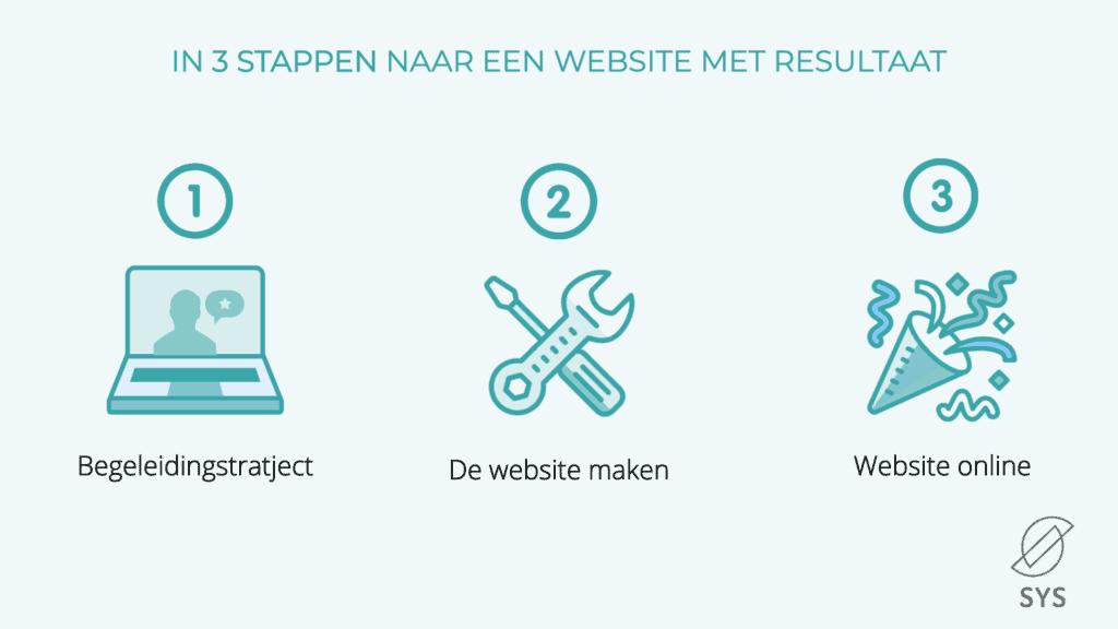 Website met resultaat in 3 stappen