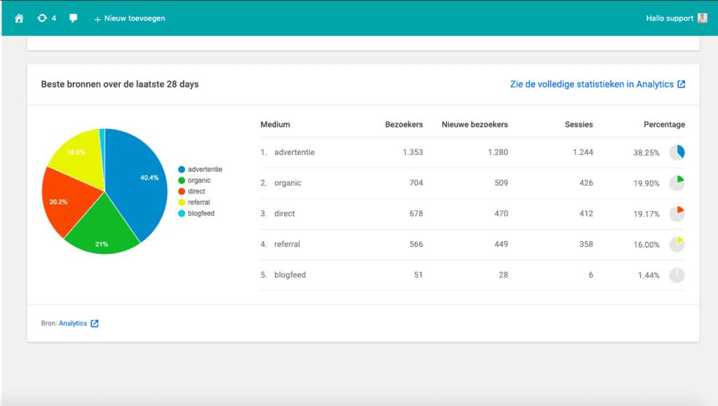 bezoekersstatistieken online platform SYS