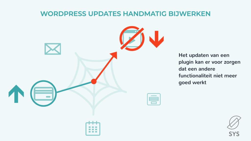 WordPress handmatig updaten - functionaliteiten kapot