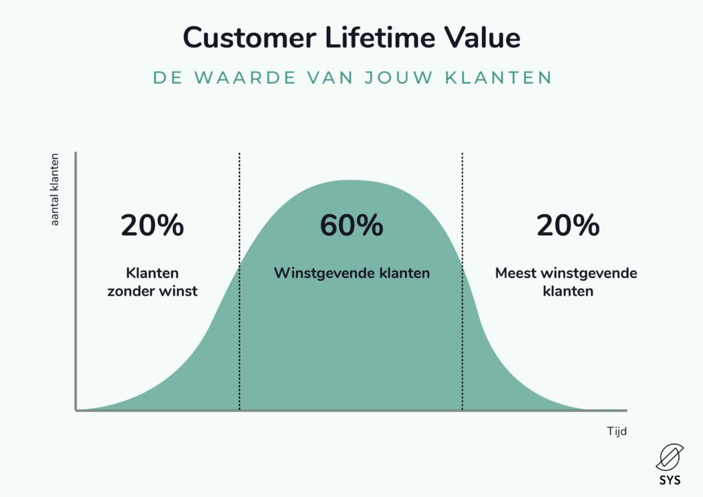 customer lifetime value grafiek